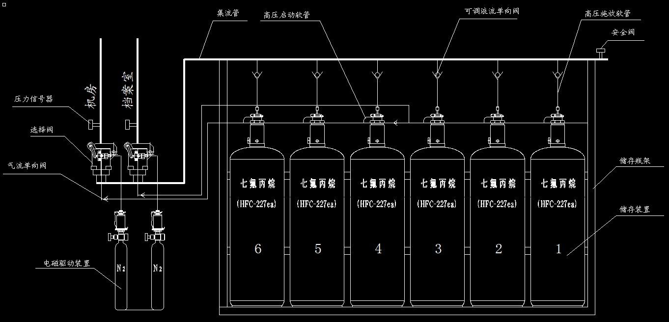 七氟丙烷灭火系统有管网灭火系统的储存装置储瓶间要求及启动方式 储瓶间宜靠近防护区,并应符合建筑物耐火等级不低于二级的有关规定及有关压力容器存放的规定,且应有直接通向室外或疏散走道的出口。 储瓶间的门应向外开启,储瓶间内应设应急照明; 储瓶间应保持干燥和良好的通风条件,地下储瓶间应设机械排风装置,排风口应设在下部,可通过排风管排出室外。 储存装置的布置,应便于操作、维修及避免阳光照射。 操作面距墙面或两操作面之间的距离,不宜小于1.